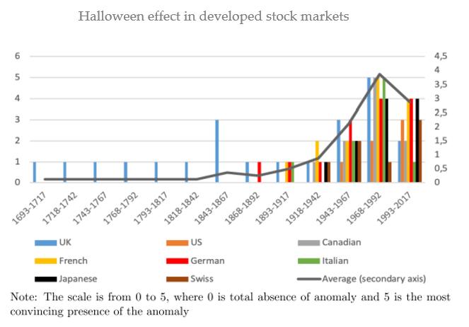 Halloween-effect-in-developed-stock-markets